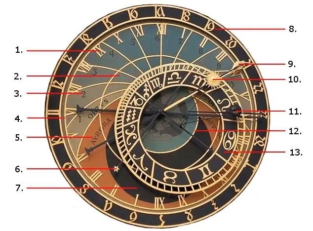 schema dell'orologio